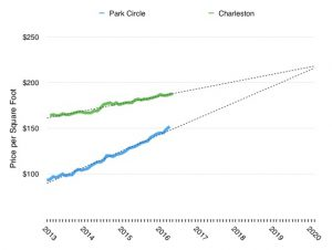 A graph of home value trends in the neighborhood of Park Circle in North Charleston, SC